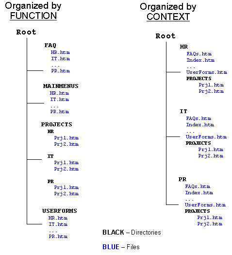 Simple example of content organization by function